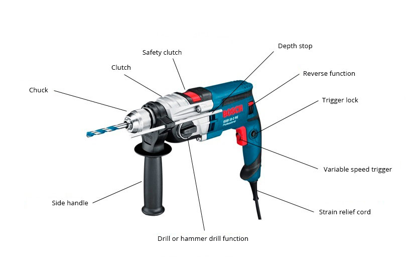 Components of a corded drill
